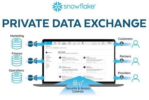 Snowflake Private Data Exchange launched  to break down internal data barriers