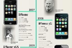 13 years,13 ways: how the iPhone changed the world